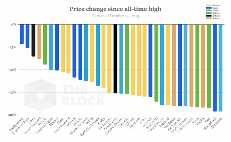 Price-change-from-ath.jpg