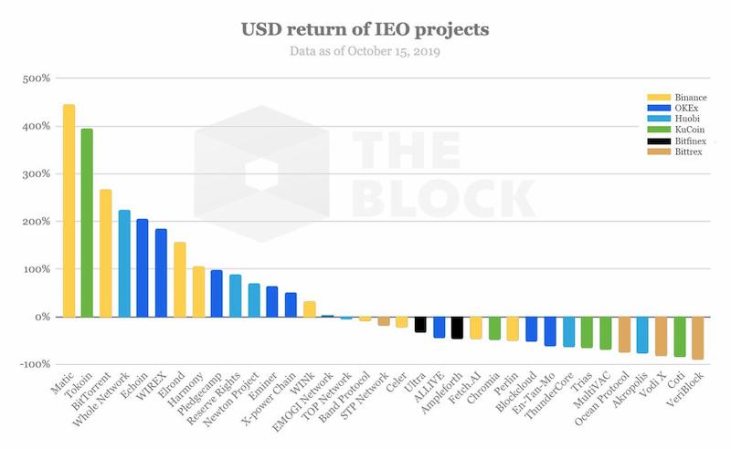 USD-Return-of-IEOS.jpg
